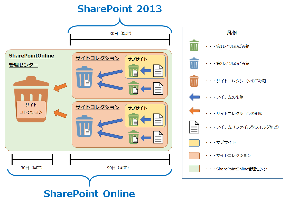 SharePointのゴミ箱の保持日数の仕様について - はしろぐ